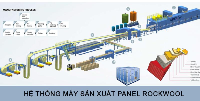 Hệ thống dàn máy sản xuất panel rockwool hiện đại nhất thế giới hiện nay
